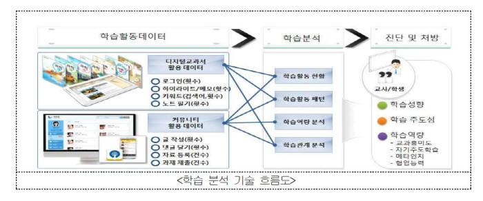 학습분석 서비스 기술 개념도. 자료=교육부