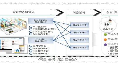 지능형 학습 분석 플랫폼 개발 우여곡절 끝 콘텐츠 유통 방점