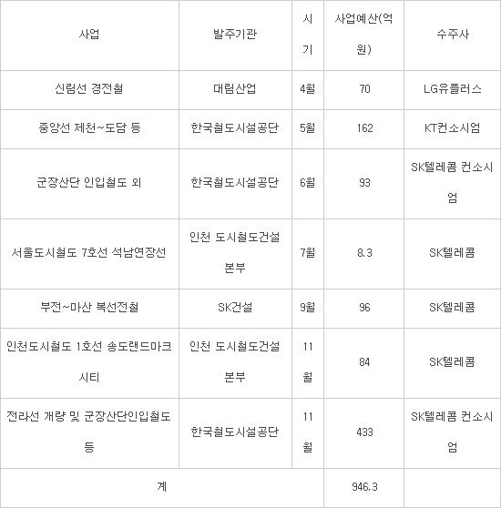 2019년 LTE-R 사업, SK텔레콤 전라선 수주로 마무리