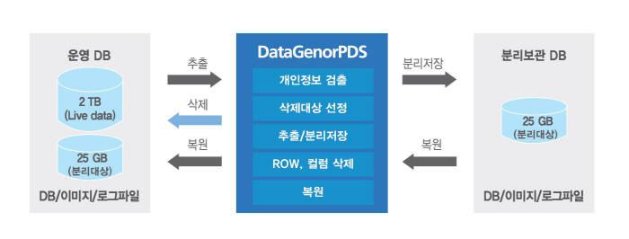 데이터제너 PDS 개념도