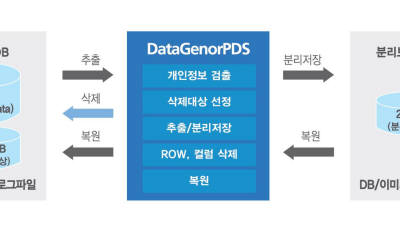 바넷정보기술, '데이너제너 PDS'에 대한 금융·공공 기관 관심 고조