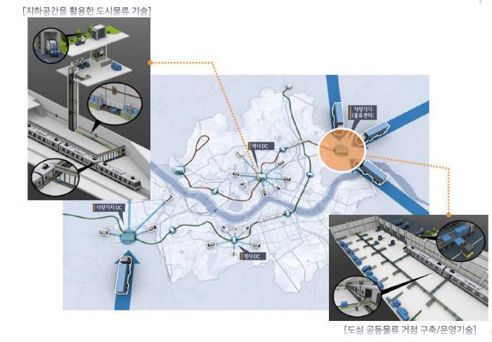공공인프라를 활용한 물류 혁신. 자료=국토교통부