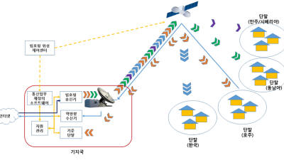 원하는 곳으로 위성신호 보낸다...ETRI, '빔 호핑' 기술 세계 첫 개발