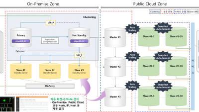 인젠트, SSG닷컴 DBMS 하이브리드 클라우드 구축