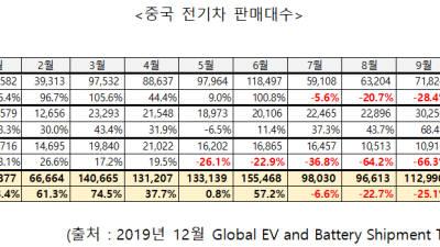 中 전기차 배터리 사용량 3개월째 두 자릿수 감소