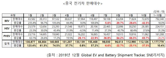 올해 월별 중국 전기차 판매대수 (자료=SNE리서치)