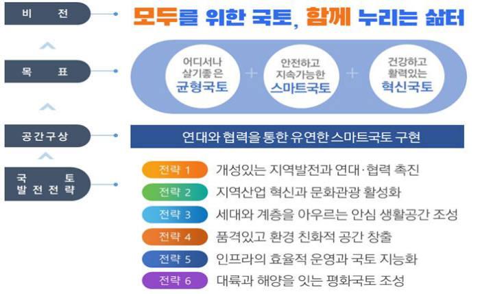 5차 국토종합계획 비전과 전략. 자료=국토교통부