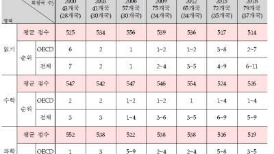 한국, 국제학업성취도 읽기 순위 하락, 수학 과학 순위 상승