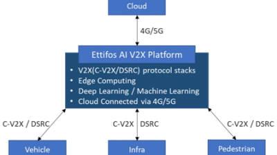 에티포스, 인공지능 V2X 플랫폼 출시