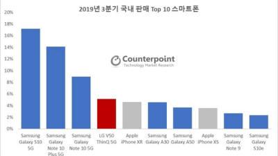 삼성전자, 3분기 국내 스마트폰 시장점유율 71%