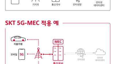 SK텔레콤-AWS, 5G MEC 사업 공동 추진