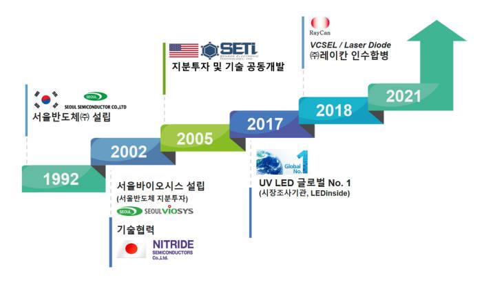 서울반도체 UV LED 개발 연혁