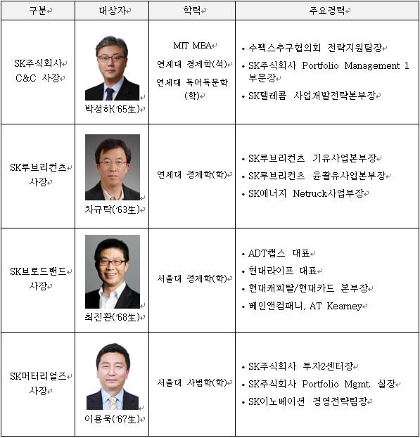 SK그룹, '안정' 속 '쇄신' ...2020년 임원인사 발표