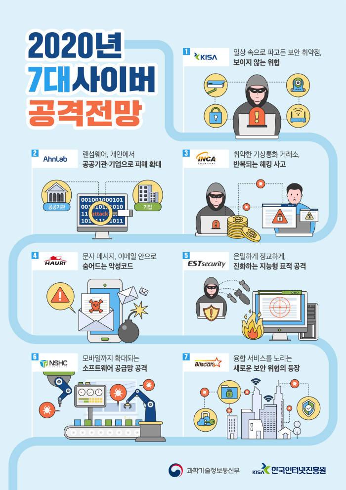 2020년 7대 사이버 공격 전망. 한국인터넷진흥원 제공