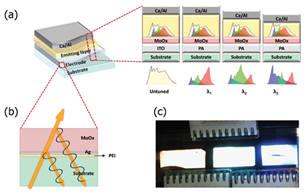 초박막금속 투명전극을 이용한 마이크로캐비티 OLED의 원리 모식도 및 실제 소자.