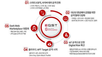 SK인포섹 '이큐스트', 내년 5대 사이버 위협 전망 발표