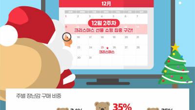 G마켓·옥션, '크리스마스 장난감 대전' 실시...최대 69% 할인