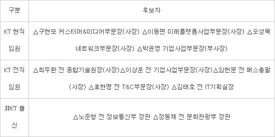 KT, 12일 차기 회장후보 심사대상 공개···'다크호스'는 없다