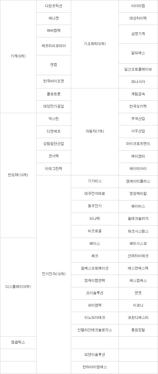 기술독립 이끌 '소부장 어벤져스' 55개사 최종 선정