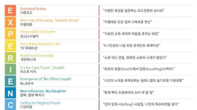 CJ ENM 오쇼핑, 서울대 소비트렌드분석센터와 '2020 소비트렌드' 발표