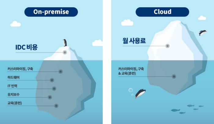 온프레미스와 클라우드 운영시 비용 구조 비교