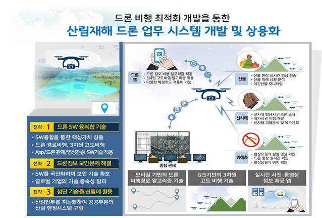 아이지아이에스의 산림재해 드론 업무 시스템 개발 및 상용화 계획