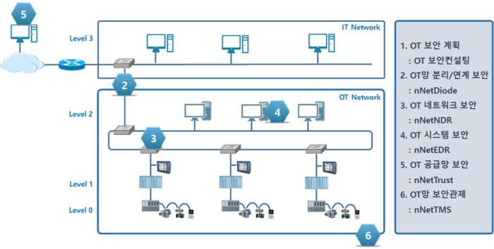 ICS 단계별 심층방어 솔루션 구성도. NNSP 제공