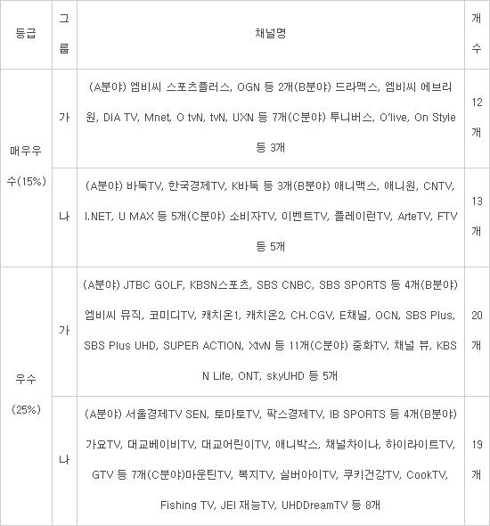 방통위, 방송콘텐츠 제작역량 '매우우수' 채널 25개