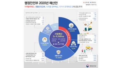 [2020 예산안]행안부,디지털정부 혁신 주력…2조9590억 사업비 확정