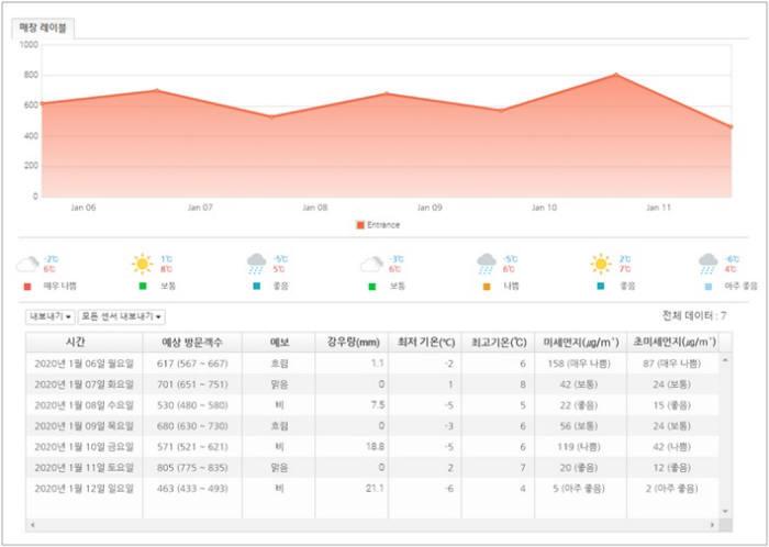 매장 방문객수 예측 서비스 화면. 리테일트렌드 제공