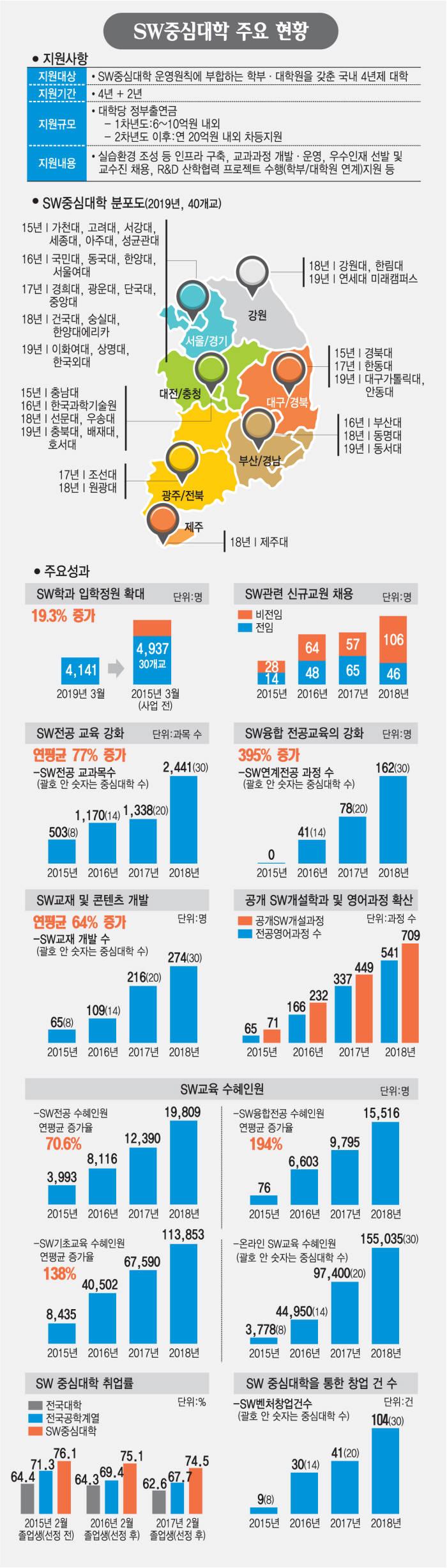 [SW중심대학]SW중심대학 우수작품관…사회적 약자 고려한 개발작품 다수 출시