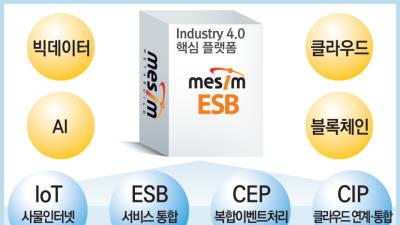 품질우수-메타빌드/데이터 연계 통합 미들웨어/MESIM ESB