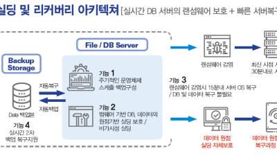 브랜드우수-씨엠테스/보안솔루션/세이프리커버리