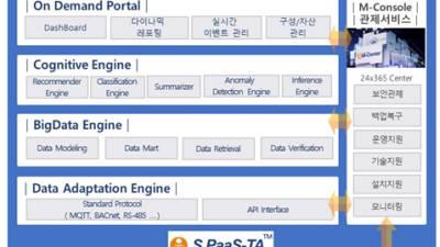마케팅우수-인프라닉스/빅데이터 및 지능형 IoT SaaS 서비스/컨피타