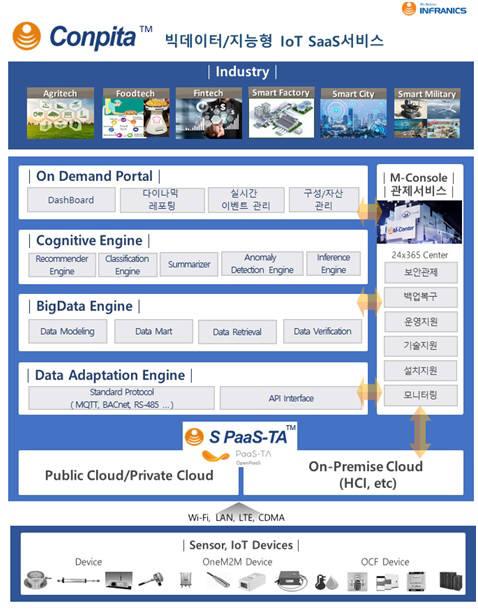 [2019 하반기 인기상품]마케팅우수-인프라닉스/빅데이터 및 지능형 IoT SaaS 서비스/컨피타