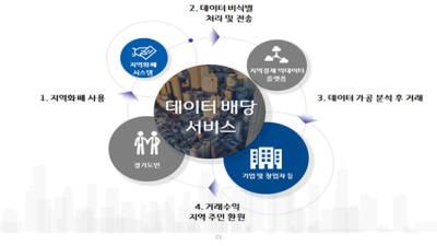 """경기도 """"지역화폐 데이터 판매 수익, 도민에 돌려드려요"""""""