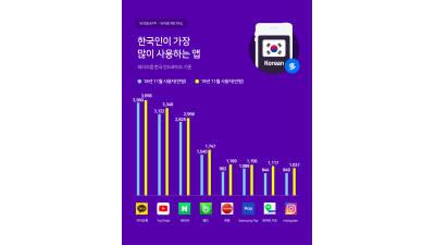 한국인이 가장 많이 사용하는 앱 '카카오톡'