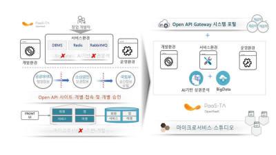 이노그리드, 크로센트와 클라우드 개발 지원 플랫폼 오픈