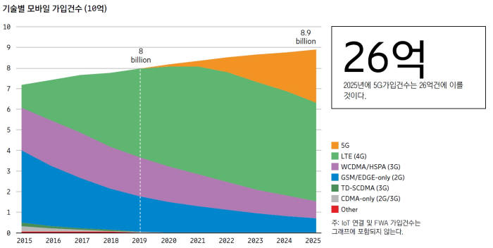 2025년 세계 5G 가입건수가 총 모바일 가입건수(89억건)의 29%인 26억건에 이를 전망이다. LTE 가입건수는 2022년 54억건을 기록하겠지만 5G로 이동이 늘어나면서 점차 줄어들어 2025년 말 48억건으로 감소한다.