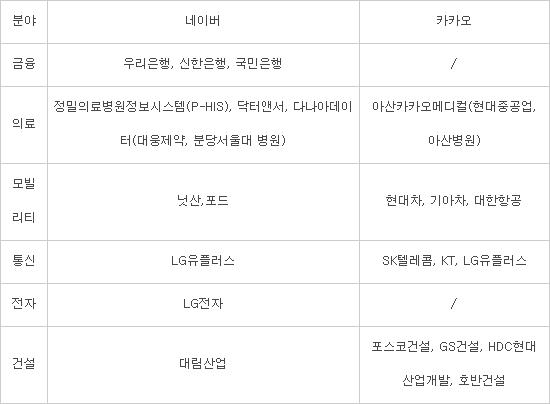 [이슈분석] B2B 뛰어드는 네이버·카카오, 한국 '디지털트랜스' 선봉으로