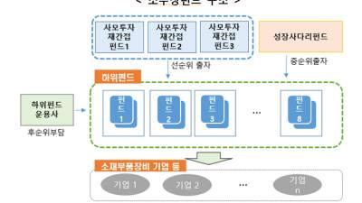 소재·부품·장비 성장펀드 위탁운용사 선정 완료...1월 공모펀드 투자자 모집