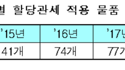 정부, 산업경쟁력위해 '77개 물품' 관세↓…지원액 5910억 추정