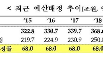 경기활성화 위해 내년 예산 71.4% 상반기 배정
