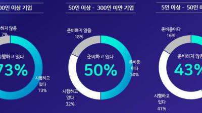 """다우기술, """"주 52시간 근무제 확대… 내년 그룹웨어 '다우오피스' 제휴범위 확장"""""""