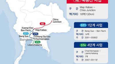 LS산전, 943억 규모 태국 철도 복선화 사업 수주