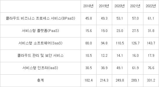 [2019 결산]IT서비스·SW, 대외사업·신사업 활발…5G·IoT 보안위협 확산