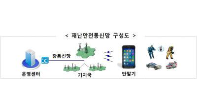 행안부, 중부권 재난안전통신망 구축 완료