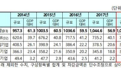작년 나랏빚 '1078조원'…GDP 대비 '56.9%' 전년과 동일