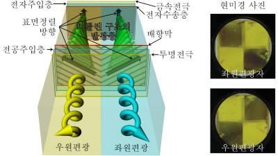 한양대 연구팀, 새 발광물질 적용한 OLED 원편광 구조 개발