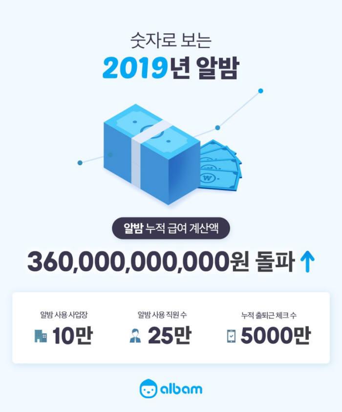 """푸른밤, """"모바일 출퇴근기록기 '알밤' 도입 사업장 4년 간 100배 증가"""""""